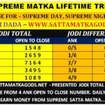 Find The Satta Matka Results Websites Here!